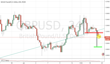 GBPUSD: Quick thougt