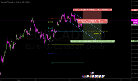 EURCAD: Wave C coming down