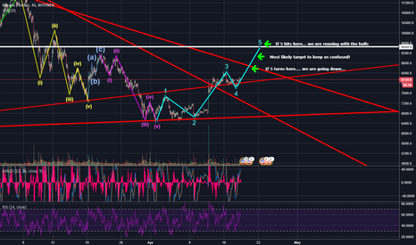 BTCUSD: BTC out of the friend zone - TORN between 2 lovers <3