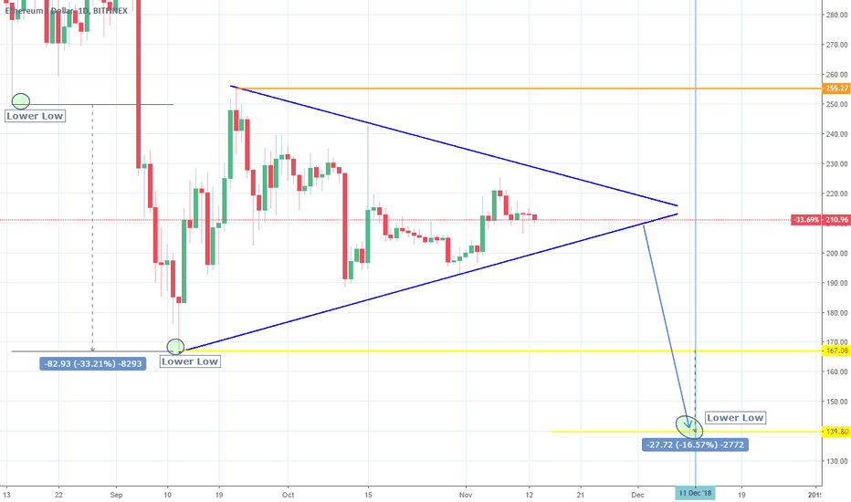 ETHUSD: ETHUSD: Triangle extension. Wait for bearish break out.
