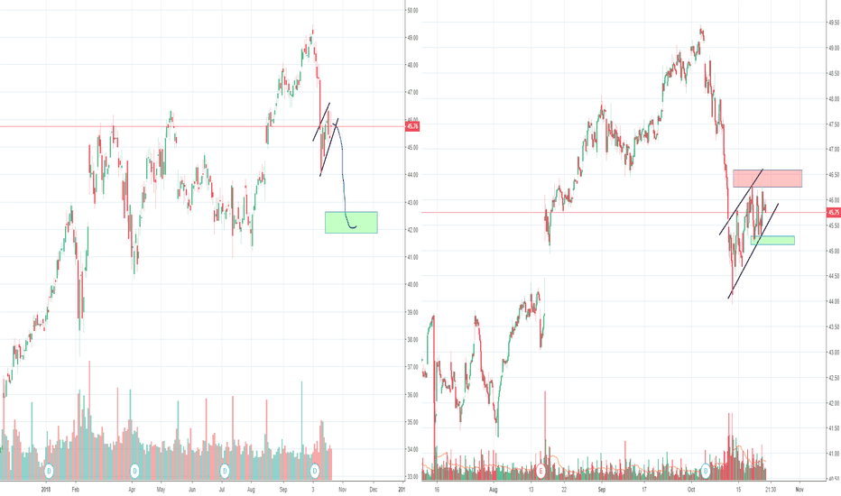 Csco Stock Price And Chart Tradingview