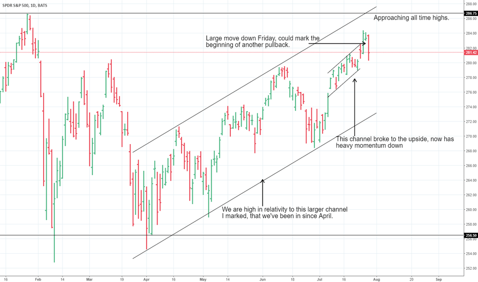 SPY: Some simple technical reasons I'm 60% cash coming into Monday