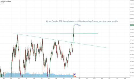 AUDUSD: AUD consolidation...till Tuesday night (ARG time)