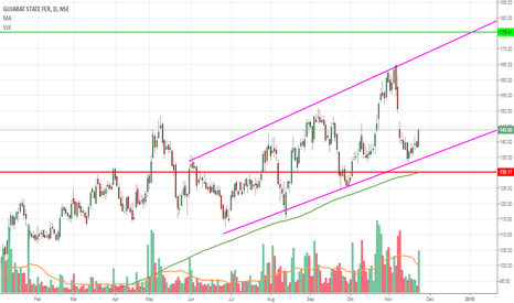 GSFC: GSFC bounce from upwards trend line Support