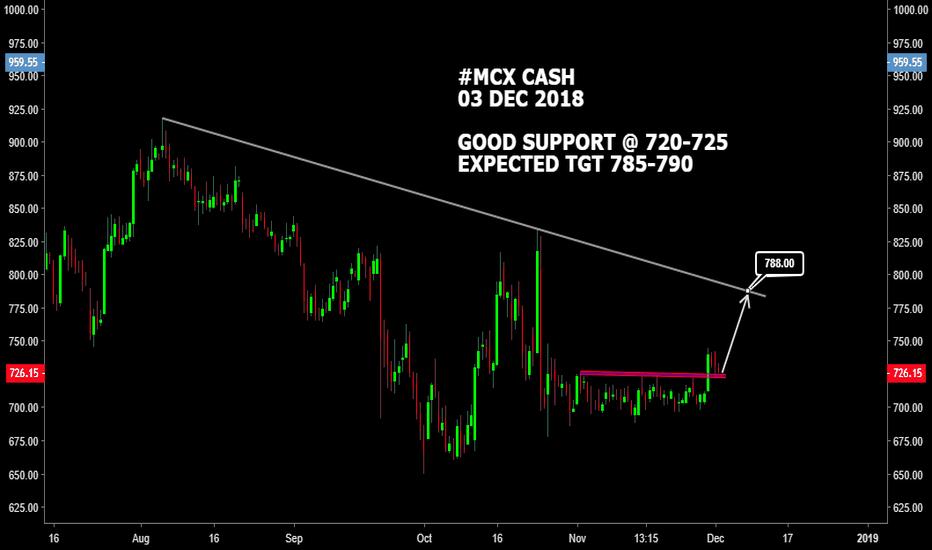 MCX: #MCX CASH : GOOD SUPPORT 720-725 TGT 785