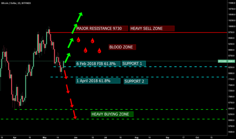 BTCUSD: Bitcoin Important Updates. We're still in Blood Zone.