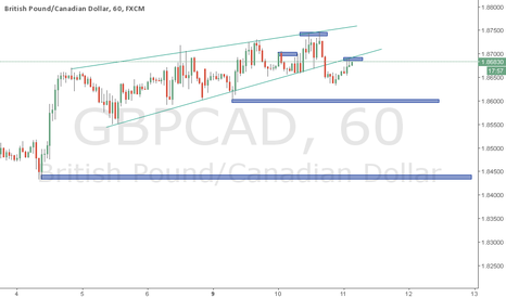 GBPCAD: GBPCAD H1