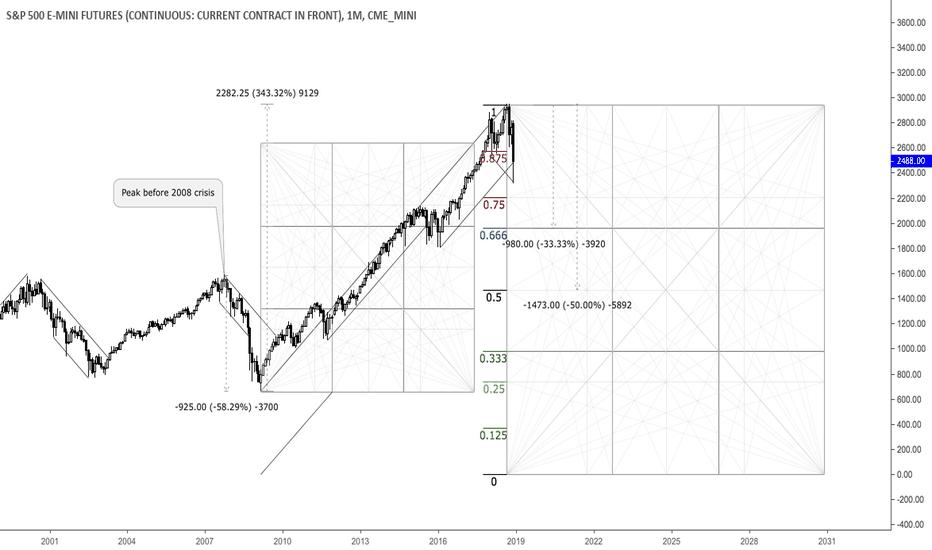 ES1!: Longterm ES Chart