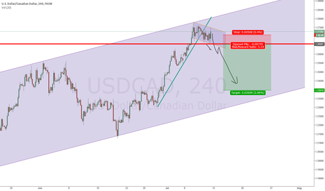 USDCAD: USDCAD: Waiting to break 1.2658