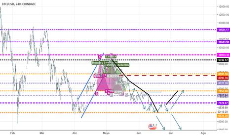BTCUSD: bitcoin swing trade