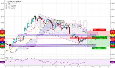 XAUUSD: Short at resistance 1231  TP 1227