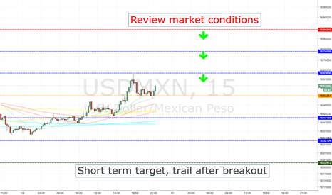USDMXN: USDMXN SHORT ENTRY LEVELS, CURRENT SESSION + 1ST HOURS OF ASIAN