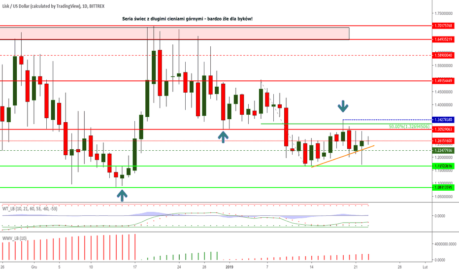 LSKUSD: LSK/USD nadal w konsolidacji horyzontalnej