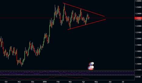 EURUSD: EUR/USD triangle, 50 50 chance