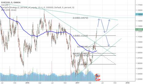 EURUSD: EUR/USD Analysis in D1