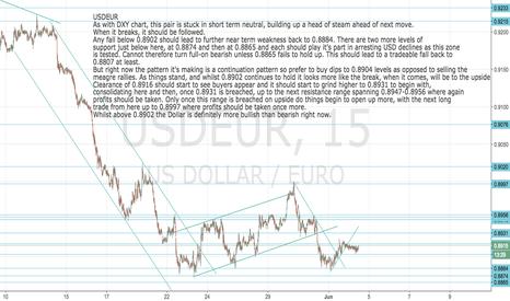 USDEUR: USDEUR: Neutral now but likely to break higher