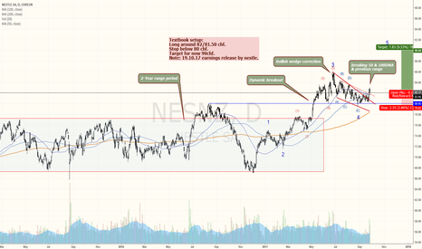 NESNZ: Nestle: 5th wave higher just started
