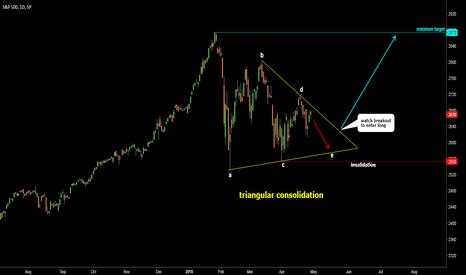 SPX: S&P 500: Alternative View - Triangle