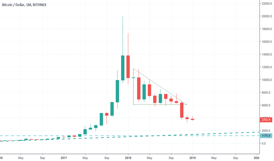 BTCUSD: Bitcoin in monthly candles