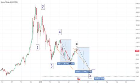BTCUSD: BTC may still be in wave 5 of the major trend