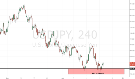 USDJPY: USD/JPY: cambio su interessante area di supporto