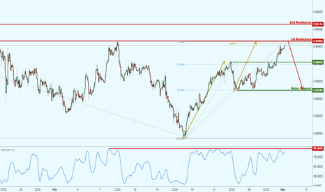 USDCHF: USDCHF has risen strongly, now testing major resistance!