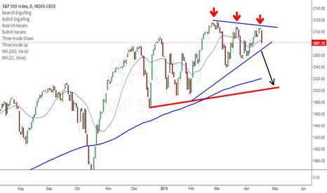 SPX: S&P short