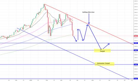 SPX500USD: S&P 500 Buy Sell Zone Ideas