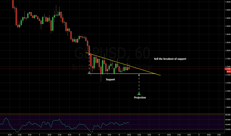 GBPUSD: descending triangle - sell the breakout