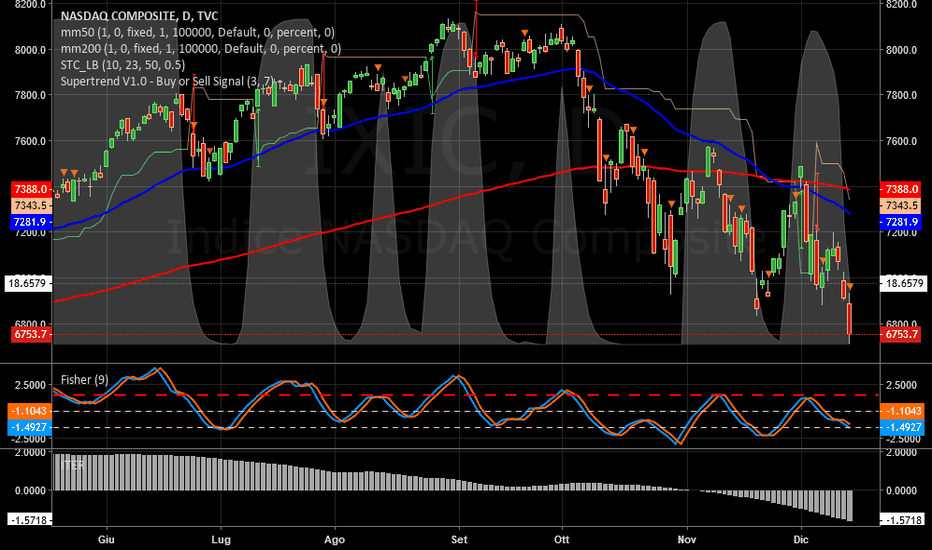 IXIC: NASDAQ   -   Peggioramento