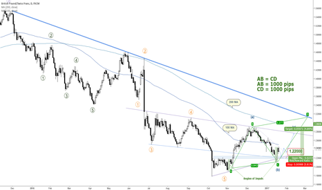 GBPCHF: GBPCHF HAS A HUGE BULLISH POTENTIAL TOWARDS 1.30