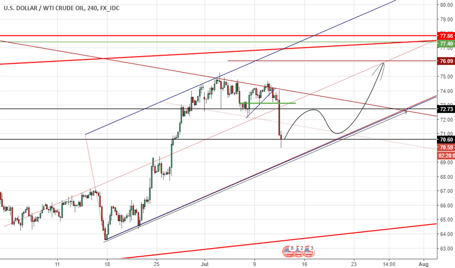 USDWTI: Crude Oil Settle at the low $70.60