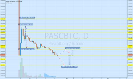 PASCBTC: Chance to bounce from the level