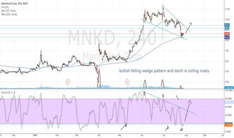 MNKD: $MNKD chart is looking nice