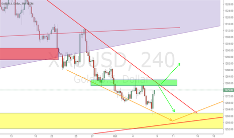 XAUUSD: check Gold will break up ro got resistance from green zone
