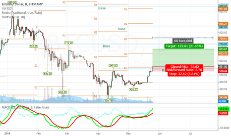 BTCUSD: Reversal: 60 day window for possible Bull Run