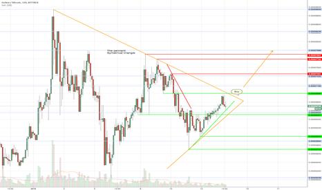 GNTBTC: Symetrical triangle GNTBTC