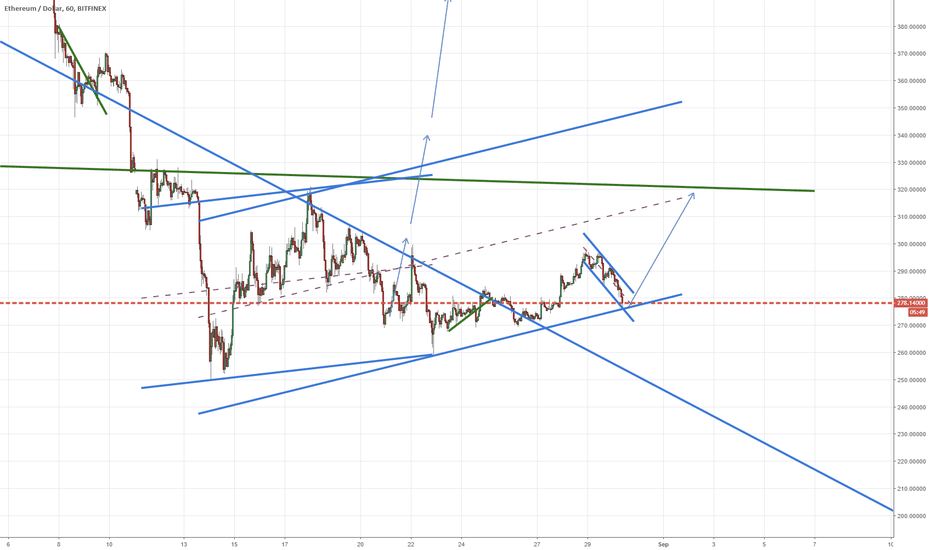 ETHUSD: Corrected rising channel