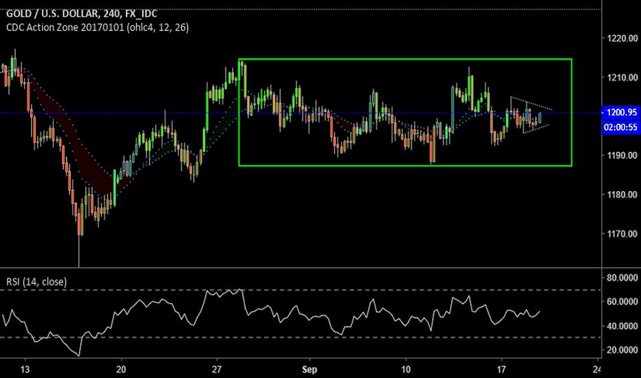 XAUUSD: Gold will breakout very soon.