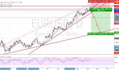 EURUSD: 欧元/美元 - 盈亏比(1 : 3.75)