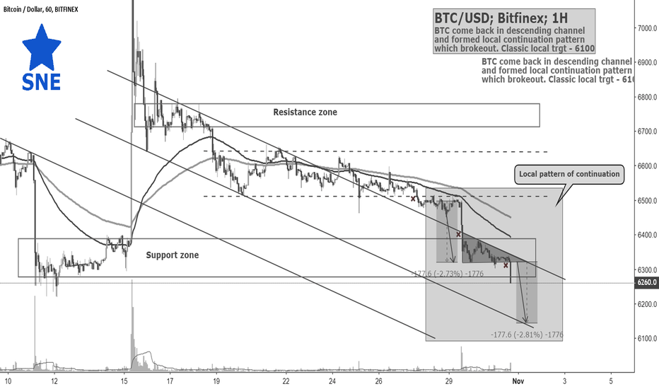 BTCUSD: BTC/USD; Bitfinex; 1H; 31.10; review by @SupernovaElite