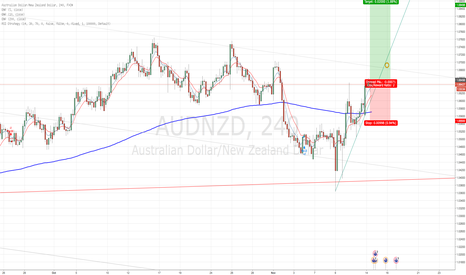 AUDNZD: Bulls may take this 10 top of 6 month range high 1.0700s