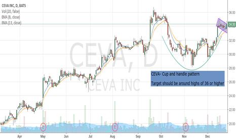 CEVA: CEVA- long idea