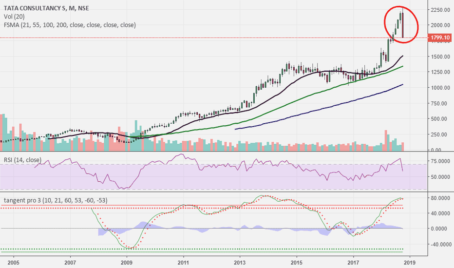 TCS: TCS..time to stay cautious..