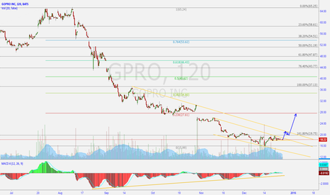 GPRO: GPRO: Ready for upside movement