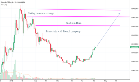 SCBTC: Cup and handel in Sia Coin