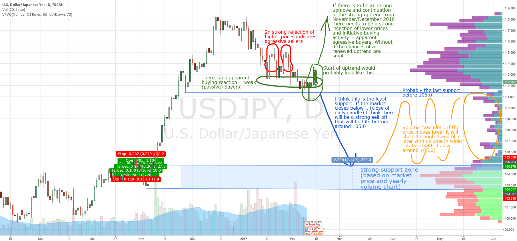 USD/JPY long term scenarios - prediction