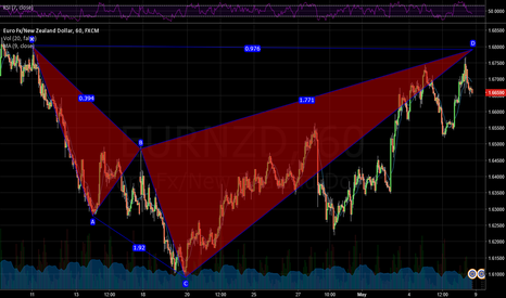 EURNZD: Short EURNZD at the 1.68 level