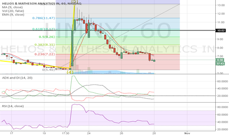 HMNY: Waiting for a break above $7.00
