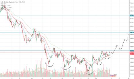 USDJPY: USD/JPY Bodenbildung im 4-Stunden-Chart